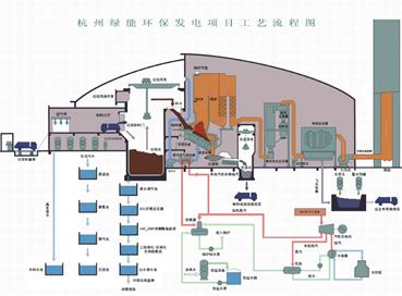 中国绿能(杭州)集团,垃圾环保集团管控一体化平台