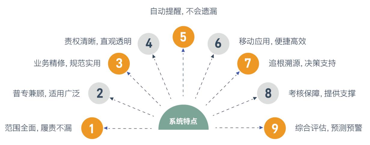 3. 系统特点.png