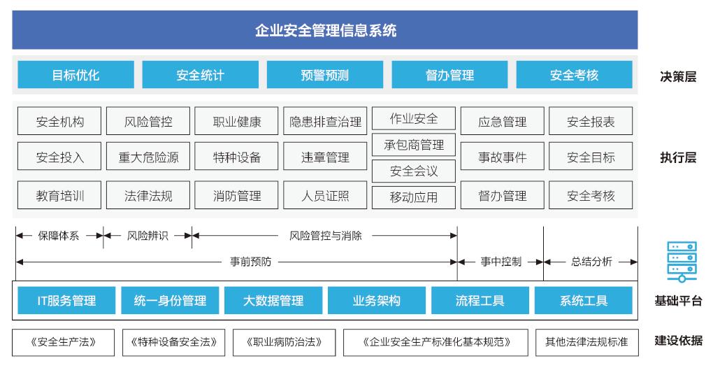 企业安全生产全流程管理子系统.png